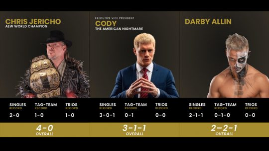 AEW Is Now Listing Wins and Losses on Their Website